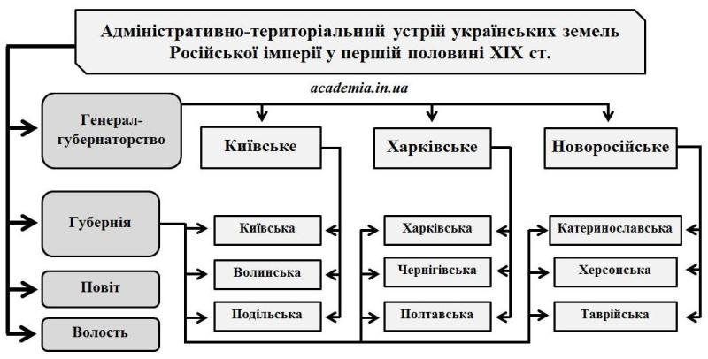 Адміністративно-територіальний устрій українських земель Російської імперії у першій половині ХІХ ст.