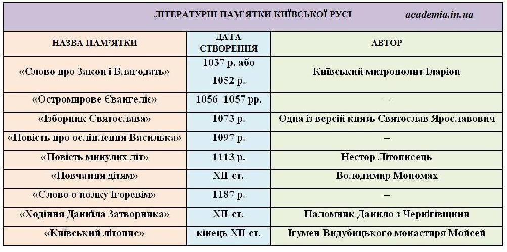 Тема 10. СОЦІАЛЬНО-ЕКОНОМІЧНИЙ РОЗВИТОК 335f2ef66bf31