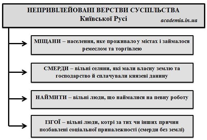 Непривілейовані верстви суспільства Київської Русі ad3ce2f602195