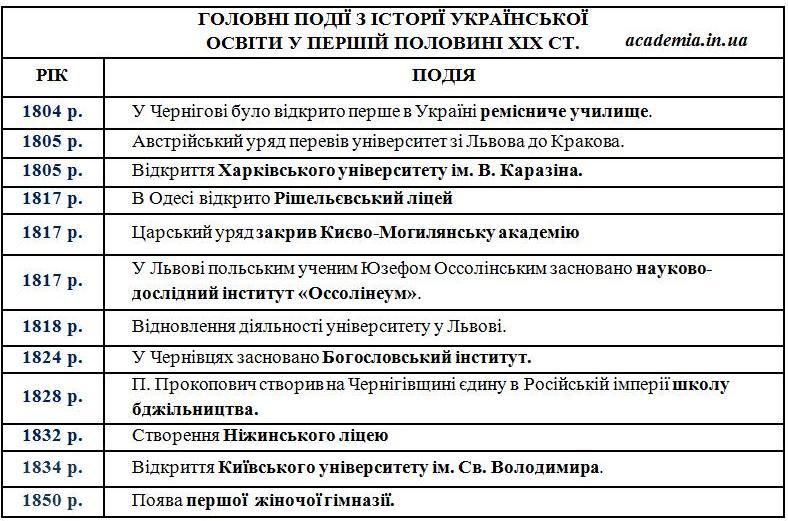 Головні події з історії української освіти у першій половині ХІХ ст.