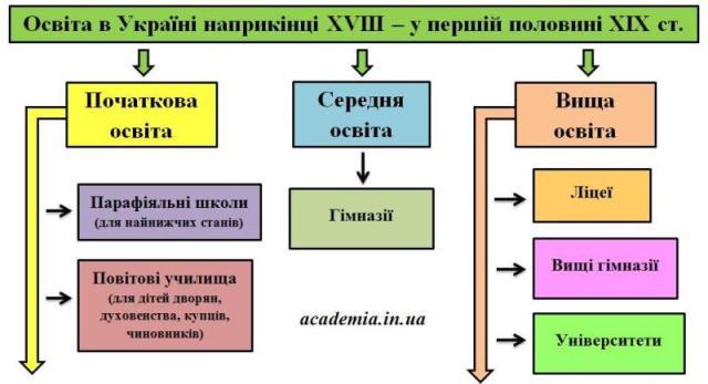 Освіта в Україні наприкінці ХVІІІ - у першій половині ХІХ ст.
