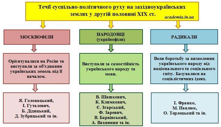 Картинки по запросу москвофіли і народовці таблиця
