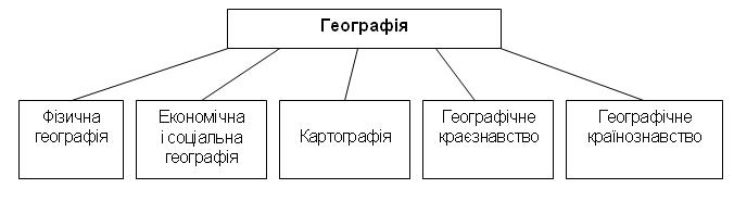 Структура географії