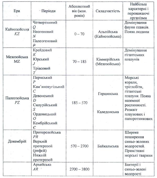 Геохронологічна шкала