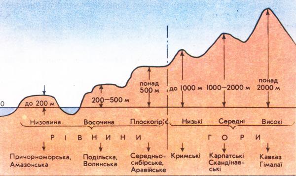 Відмінності гір та рівнин за висотою над рівнем моря