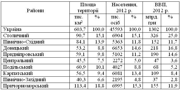Основні показники економіко-географічних районів України