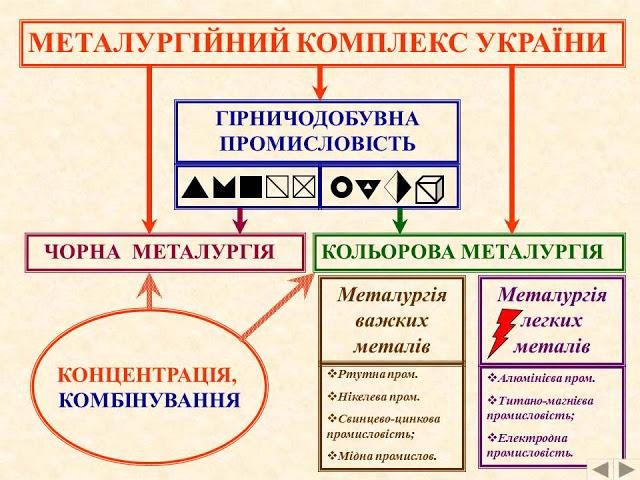Структура металургійного комплексу