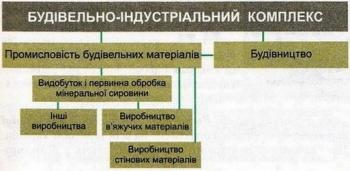 Структура будівельно-індустріального комплексу