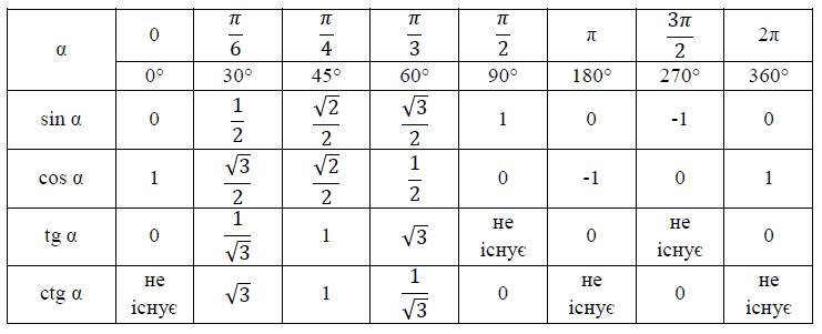 Синус косинус тангенс котангенс числа реферат 1138