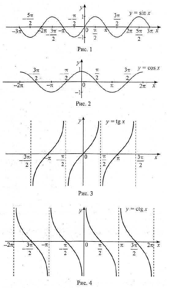 С b a tg 3b2 = ctg 3b2 = определение сину